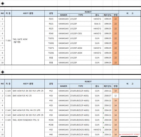Used Kawasaki Robots List